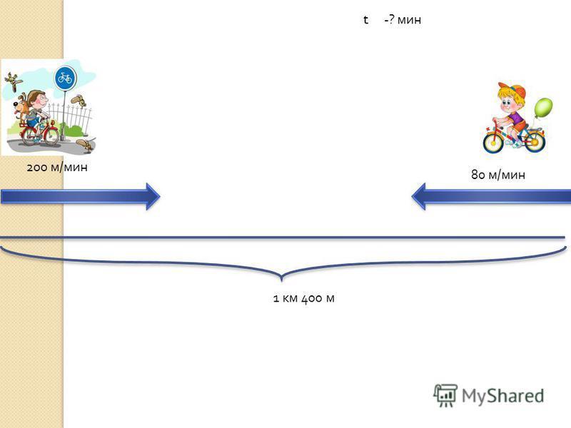 Андрей ЕДЕТ НА ВЕЛОСИПЕДЕ СО СКОРОСТЬЮ 200 М / МИН. СЕРГЕЙ ЕДЕТ ЕМУ НА ВСТРЕЧУ СО СКРОСТЬЮ 80 М \ МИН. Через сколько минут они встретятся, если сейчас расстояние между ними 1 км. 400 м ?
