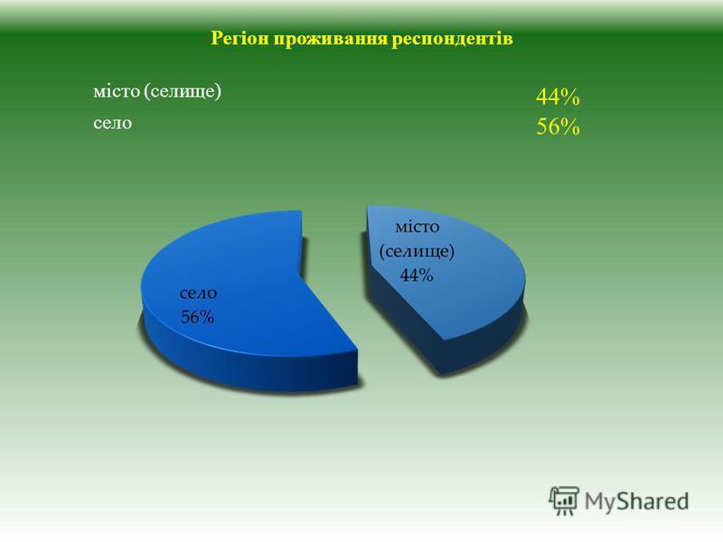 місто (селище) 44% село 56% Регіон проживання респондентів