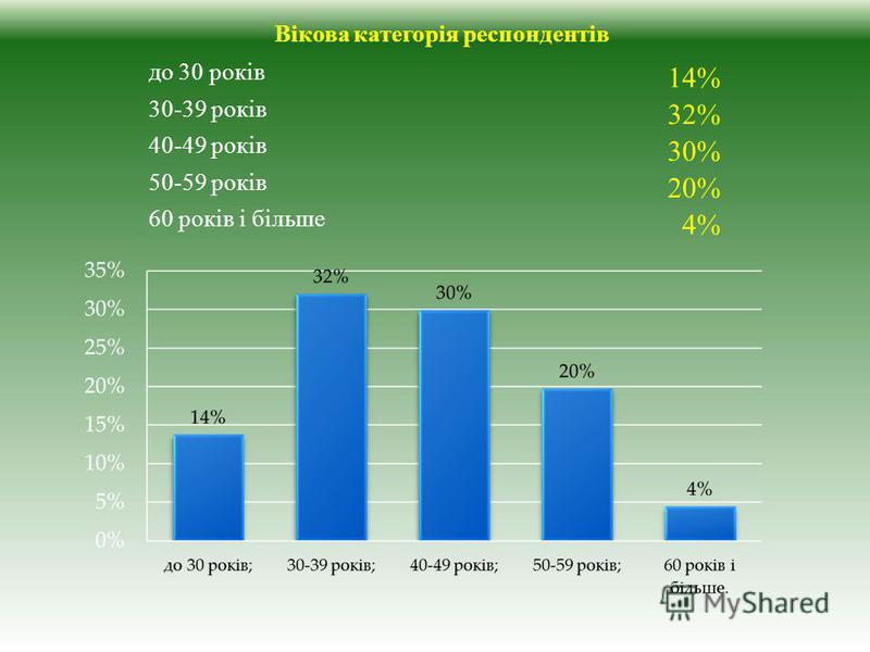до 30 років 14% 30-39 років 32% 40-49 років 30% 50-59 років 20% 60 років і більше 4% Вікова категорія респондентів