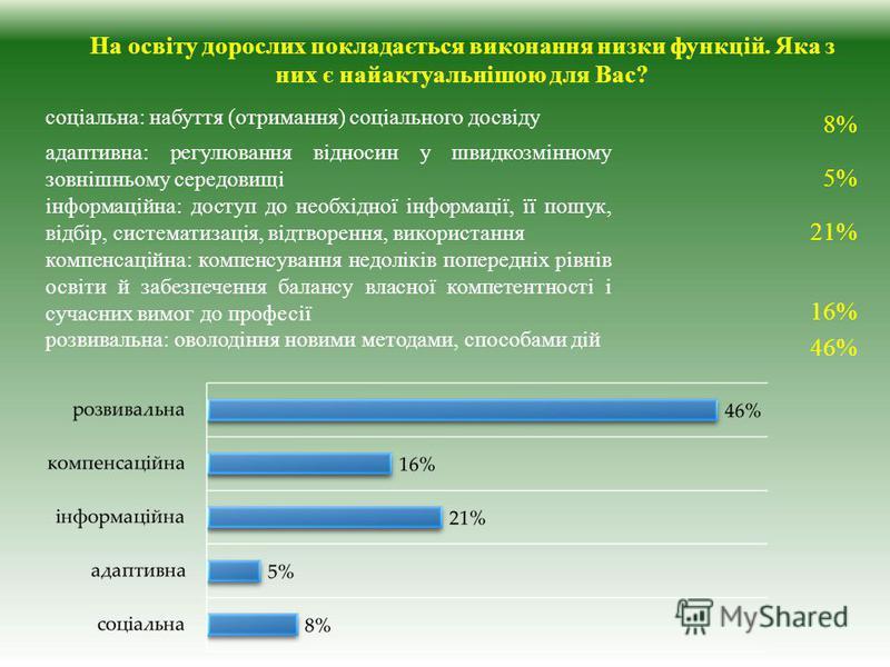 На освіту дорослих покладається виконання низки функцій. Яка з них є найактуальнішою для Вас? соціальна: набуття (отримання) соціального досвіду 8% адаптивна: регулювання відносин у швидкозмінному зовнішньому середовищі 5% інформаційна: доступ до нео