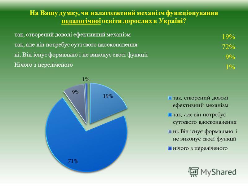 На Вашу думку, чи налагоджений механізм функціонування педагогічної освіти дорослих в Україні? так, створений доволі ефективний механізм 19% так, але він потребує суттєвого вдосконалення 72% ні. Він існує формально і не виконує своєї функції 9% Нічог