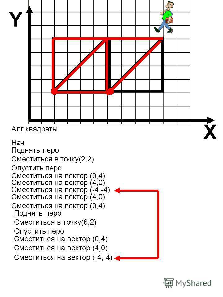Алг квадраты Нач Сместиться на вектор (-4,-4) Сместиться на вектор (0,4) Сместиться на вектор (4,0) Сместиться на вектор (0,4) Сместиться на вектор (4,0) X Y Поднять перо Сместиться в точку(6,2) Опустить перо Поднять перо Сместиться в точку(2,2) Опус