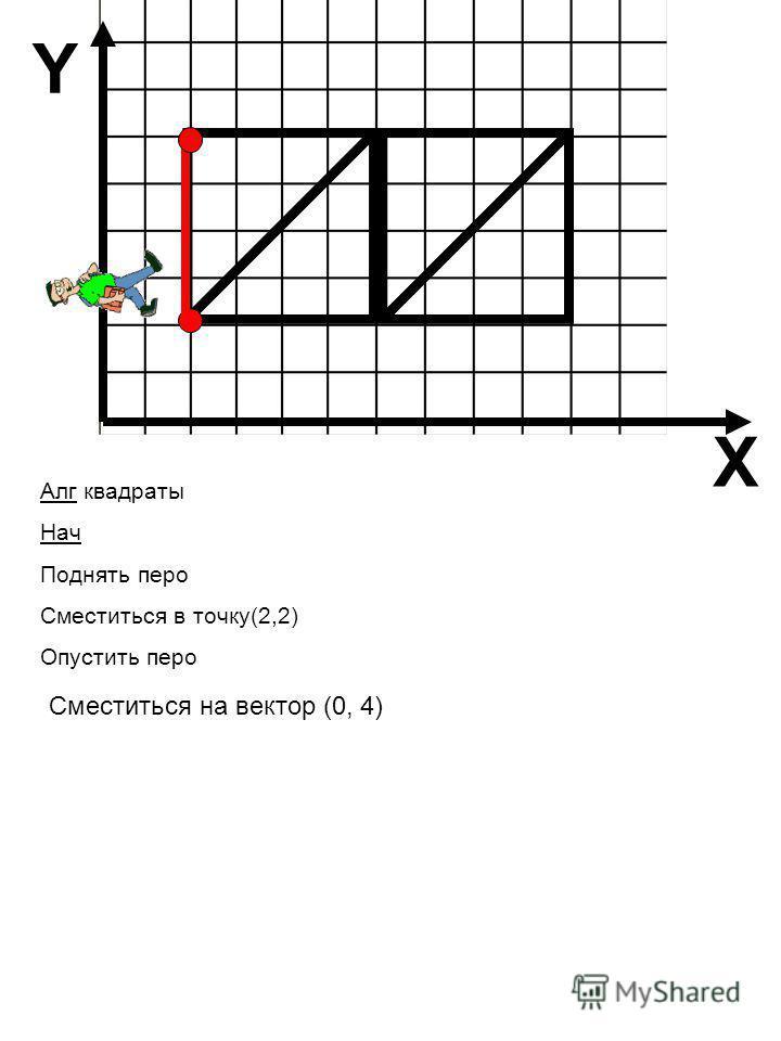 X Y Алг квадраты Нач Поднять перо Сместиться в точку(2,2) Опустить перо Сместиться на вектор (0, 4)