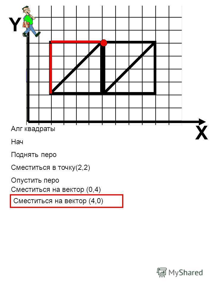 X Y Алг квадраты Нач Поднять перо Сместиться в точку(2,2) Опустить перо Сместиться на вектор (4,0) Сместиться на вектор (0,4)
