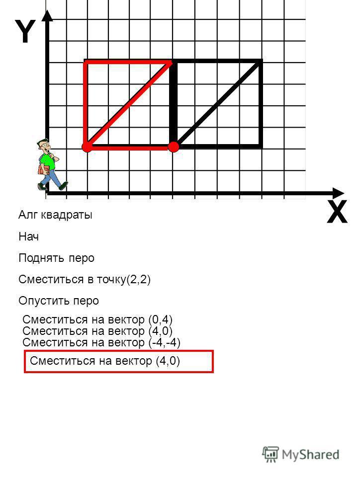 Алг квадраты Нач Поднять перо Сместиться в точку(2,2) Опустить перо Сместиться на вектор (-4,-4) Сместиться на вектор (0,4) Сместиться на вектор (4,0) X Y