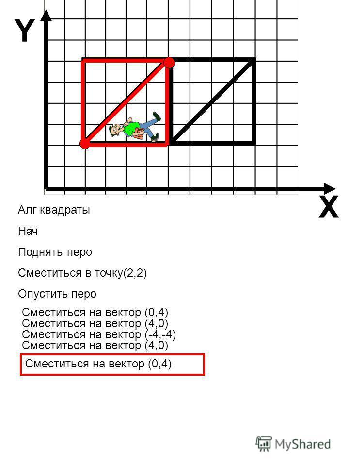 Алг квадраты Нач Поднять перо Сместиться в точку(2,2) Опустить перо Сместиться на вектор (-4,-4) Сместиться на вектор (0,4) Сместиться на вектор (4,0) Сместиться на вектор (0,4) Сместиться на вектор (4,0) X Y