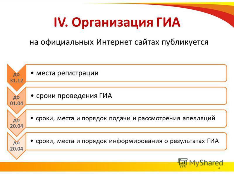 IV. Организация ГИА на официальных Интернет сайтах публикуется до 31.12 места регистрации до 01.04 сроки проведения ГИА до 20.04 сроки, места и порядок подачи и рассмотрения апелляций до 20.04 сроки, места и порядок информирования о результатах ГИА 4