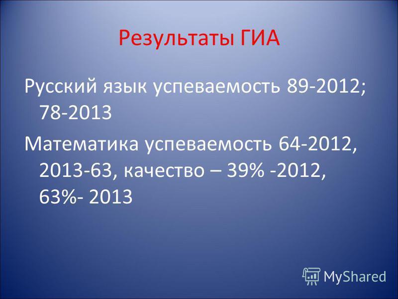 Результаты ГИА Русский язык успеваемость 89-2012; 78-2013 Математика успеваемость 64-2012, 2013-63, качество – 39% -2012, 63%- 2013