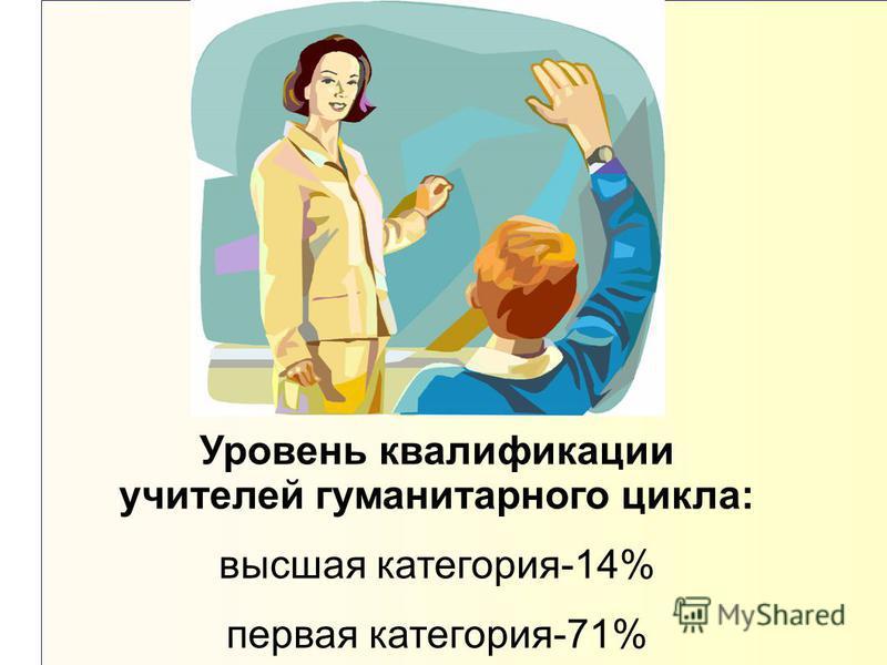 Уровень квалификации учителей гуманитарного цикла: высшая категория-14% первая категория-71%