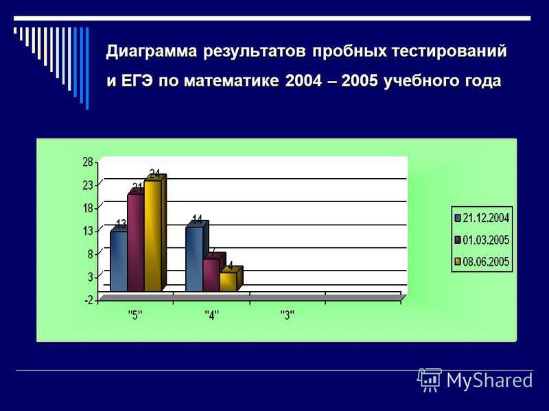 Диаграмма результатов пробных тестирований и ЕГЭ по математике 2004 – 2005 учебного года