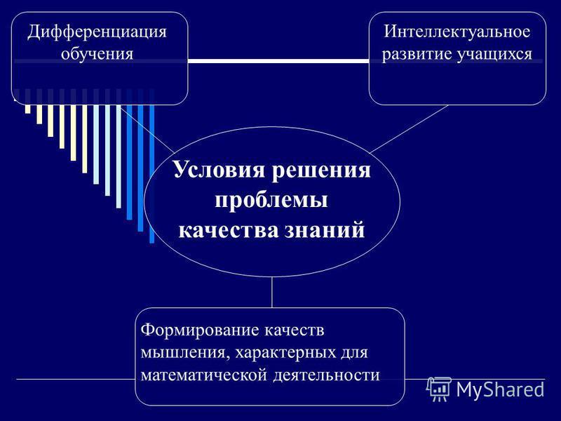 Дифференциация обучения Интеллектуальное развитие учащихся Условия решения проблемы качества знаний Формирование качеств мышления, характерных для математической деятельности