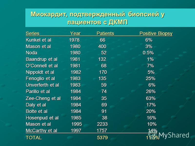 Миокардит, подтвержденный биопсией у пациентов с ДКМП Series Year Patients Positive Biopsy Kunkel et al 1978 66 6% Mason et al 1980 400 3% Noda 1980 52 0.5% Baandrup et al 1981 132 1% OConnell et al 1981 68 7% Nippoldt et al 1982 170 5% Fenoglio et a