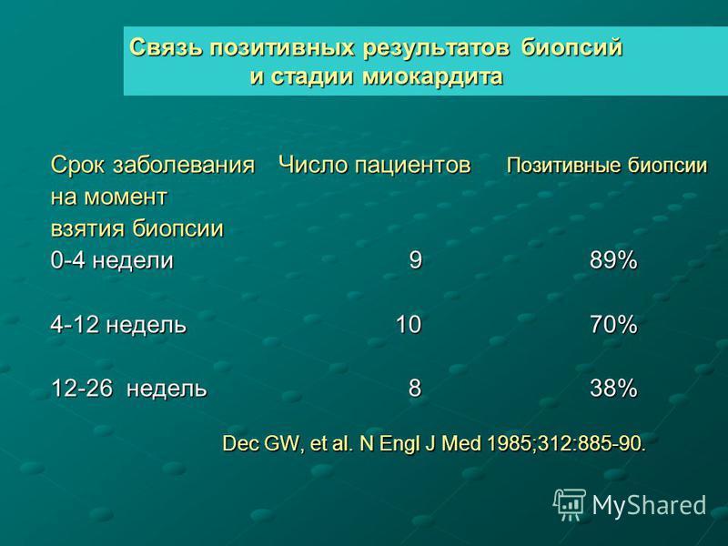 Связь позитивных результатов биопсий и стадии миокардита Срок заболевания Число пациентов Позитивные биопсии на момент взятия биопсии 0-4 недели 9 89% 4-12 недель 10 70% 12-26 недель 8 38% Dec GW, et al. N Engl J Med 1985;312:885-90. Dec GW, et al. N