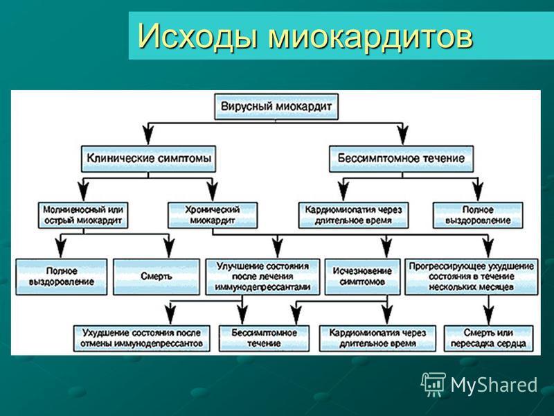 Исходы миокардитов