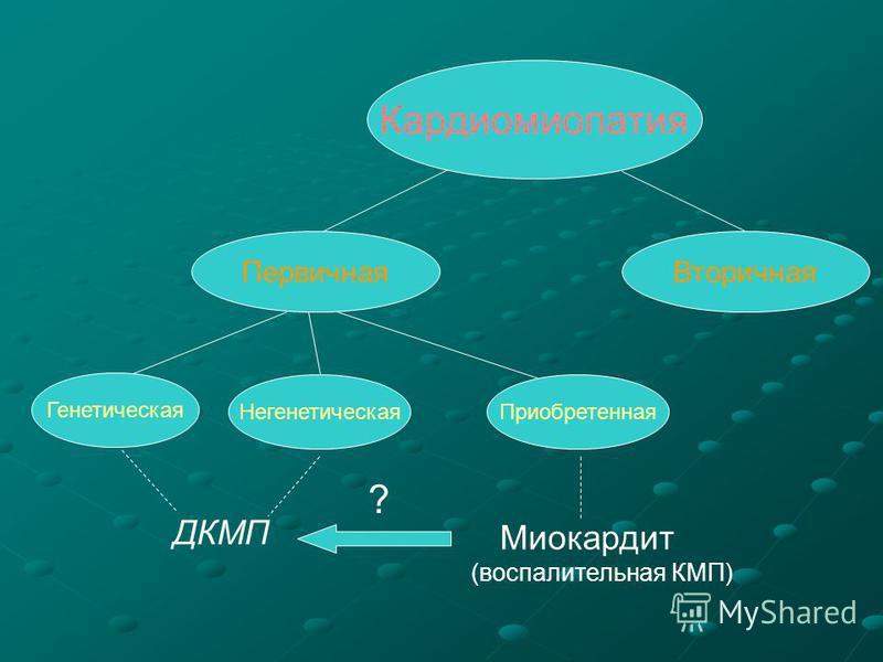 Кардиомиопатия Первичная Вторичная ДКМП ? Негенетическая Генетическая Приобретенная Миокардит (воспалительная КМП)