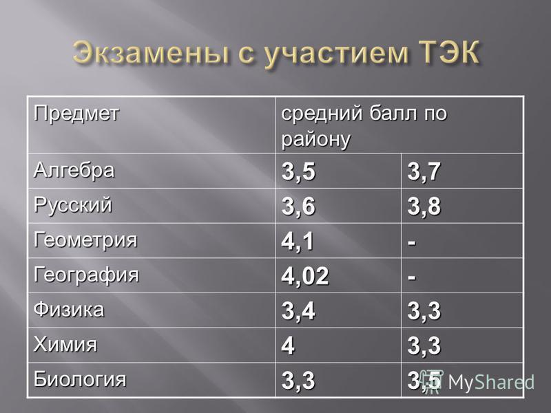 Предмет средний балл по району Алгебра 3,53,7 Русский 3,63,8 Геометрия 4,1- География 4,02- Физика 3,43,3 Химия 43,3 Биология 3,33,5