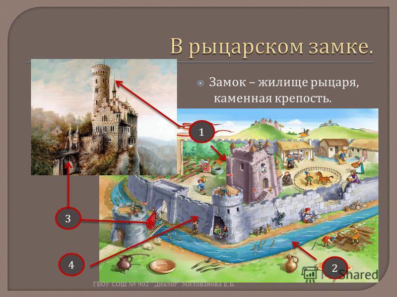 Замок – жилище рыцаря, каменная крепость. 1 2 3 4 ГБОУ СОШ 902  Диалог  Милованова Е. Б.