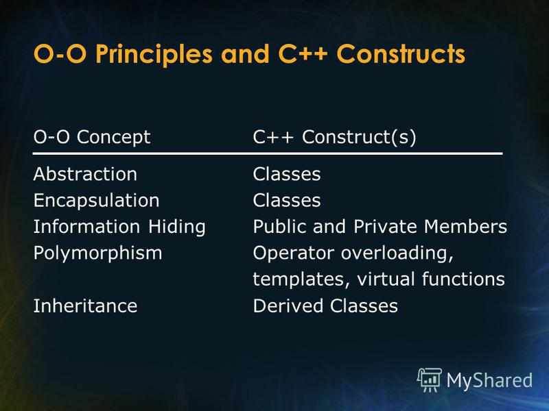 O-O Principles and C++ Constructs O-O ConceptC++ Construct(s) AbstractionClasses EncapsulationClasses Information HidingPublic and Private Members PolymorphismOperator overloading, templates, virtual functions InheritanceDerived Classes