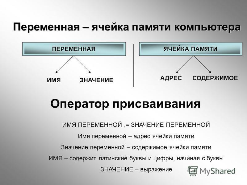 Переменная – ячейка памяти компьютера ПЕРЕМЕННАЯЯЧЕЙКА ПАМЯТИ ИМЯ ЗНАЧЕНИЕ АДРЕС СОДЕРЖИМОЕ Оператор присваивания ИМЯ ПЕРЕМЕННОЙ := ЗНАЧЕНИЕ ПЕРЕМЕННОЙ Имя переменной – адрес ячейки памяти Значение переменной – содержимое ячейки памяти ИМЯ – содержит