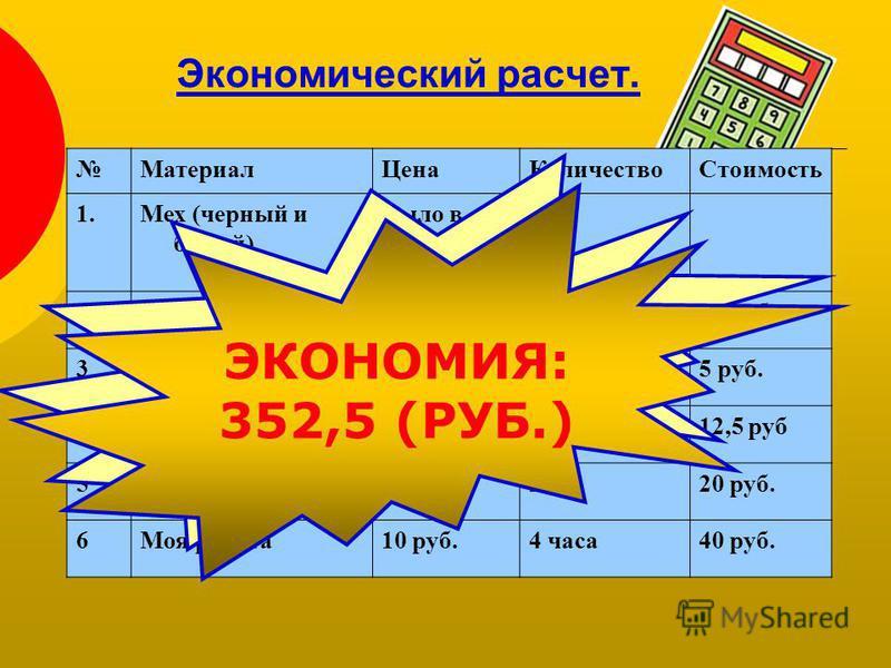 Экономический расчет. Материал ЦенаКоличество Стоимость 1. Мех (черный и белый) Было в наличии 1 м 2Синтепон 70 руб 1 м 70 руб 3Нитки 10 руб 0,5 кат.5 руб. 4Лента 10 руб.0,5 м 12,5 руб 5Пуговицы 10 руб.2 шт.20 руб. 6Моя работа 10 руб.4 часа 40 руб. 5