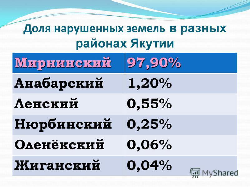 Доля нарушенных земель в разных районах Якутии Мирнинский 97,90% Анабарский 1,20% Ленский 0,55% Нюрбинский 0,25% Оленёкский 0,06% Жиганский 0,04%