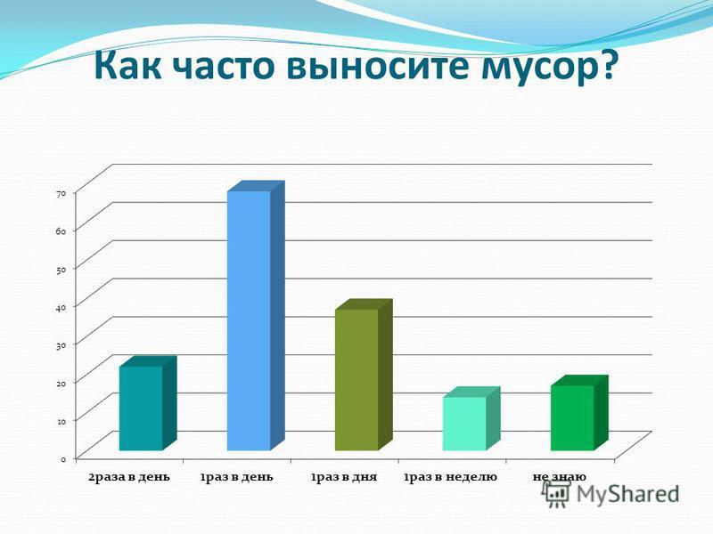 Как часто выносите мусор?