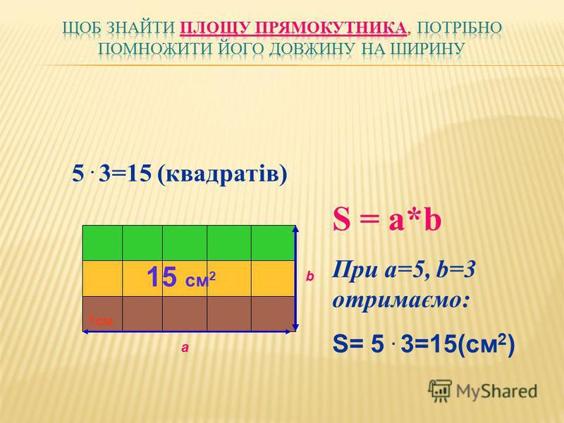 а b 1см 5. 3=15 (квадратів) 15 см 2 S = a*b При a=5, b=3 отримаємо: S= 5. 3=15(см 2 )