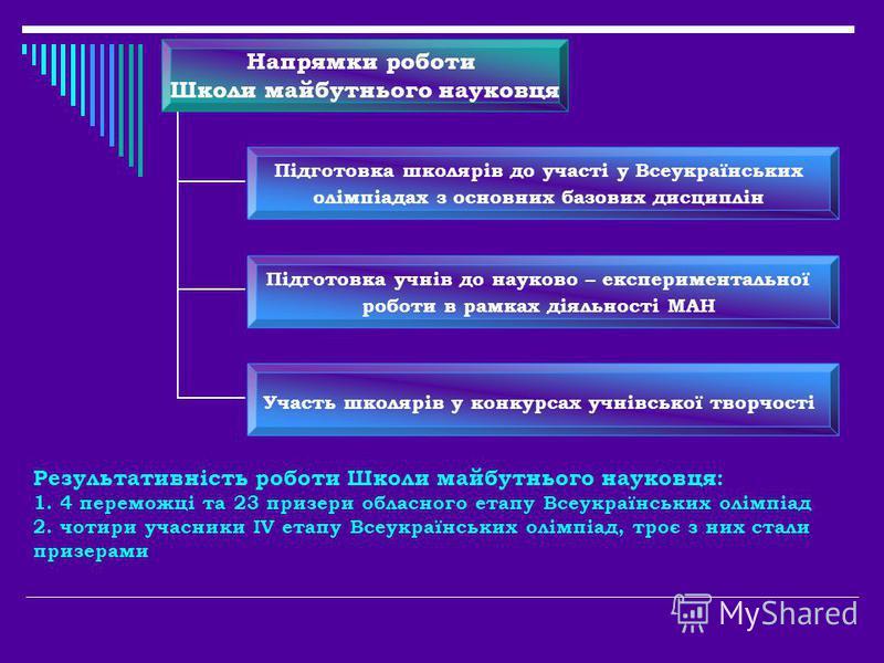 Результативність роботи Школи майбутнього науковця: 1. 4 переможці та 23 призери обласного етапу Всеукраїнських олімпіад 2. чотири учасники ІV етапу Всеукраїнських олімпіад, троє з них стали призерами Напрямки роботи Школи майбутнього науковця Підгот