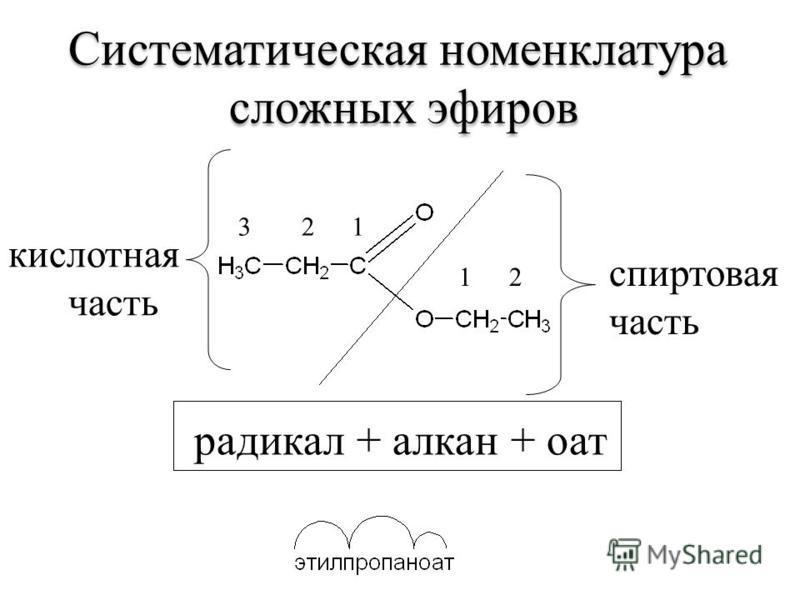 кислотная часть 12 1 23 спиртовая часть Систематическая номенклатура сложных эфиров Систематическая номенклатура сложных эфиров радикал + алкан + оат