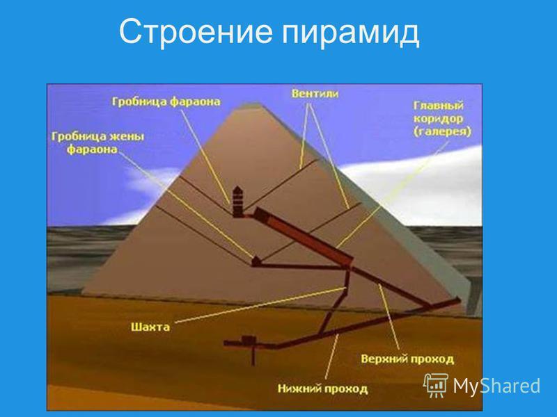 Строение пирамид