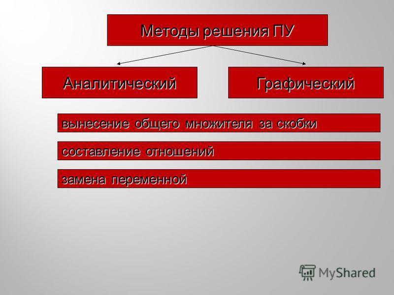 Методы решения ПУ Аналитический Графический вынесение общего множителя за скобки составление отношений замена переменной