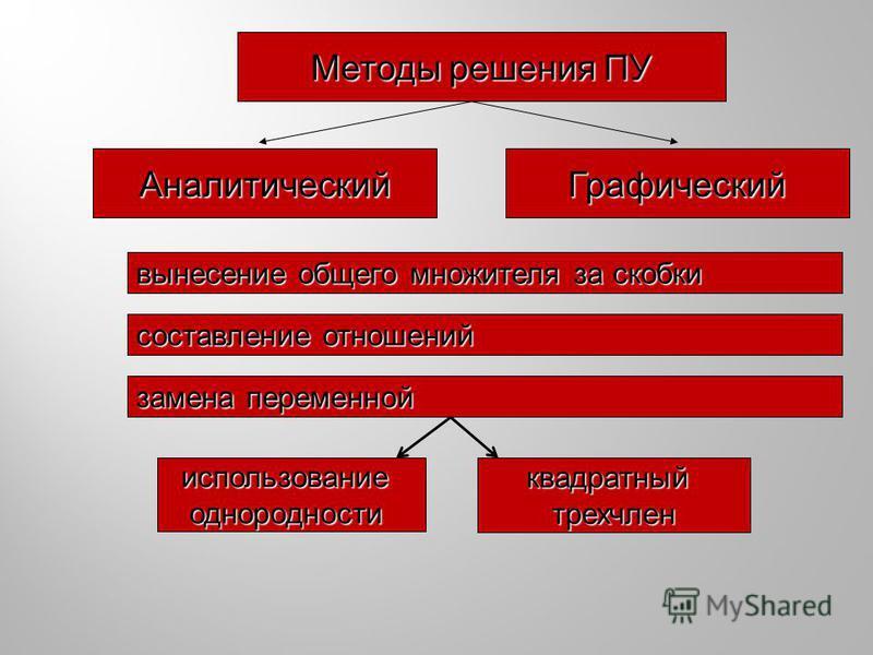 Методы решения ПУ Аналитический Графический вынесение общего множителя за скобки составление отношений замена переменной использование однородности квадратный трехчлен