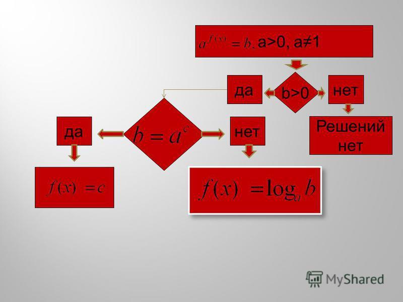 a>0, a1 b>0 да-нет Решений нет да