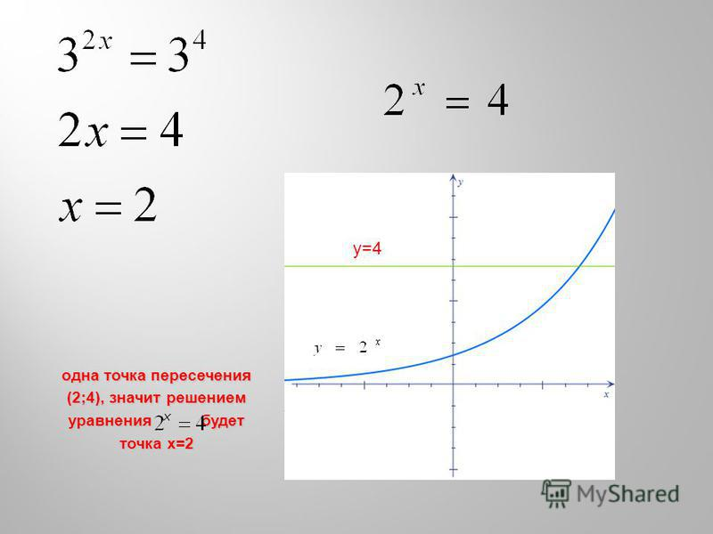 Уу=4=4 одна точка пересечения (2;4), значит решением уравнения будет точка x=2