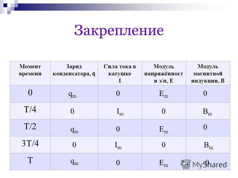 Закрепление Момент времени Заряд конденсатора, q Сила тока в катушке I Модуль напряжённост и э/п, Е Модуль магнитной индукции, В 0 T/4 T/2 3T/4 T qmqm 0ЕmЕm 0 qmqm qmqm 0 0 0 0 ImIm ImIm BmBm BmBm ЕmЕm ЕmЕm 0 0 0 0
