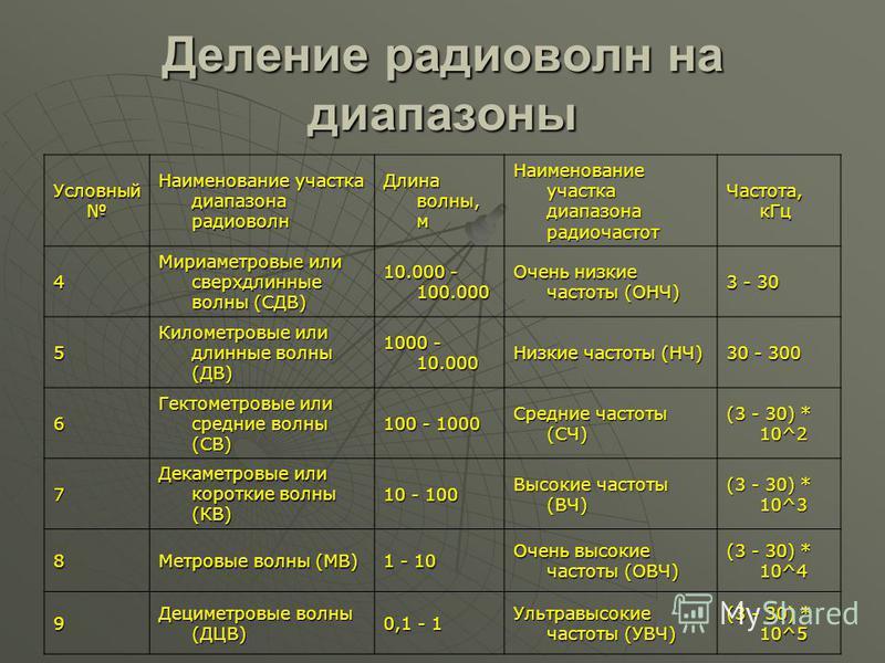 Деление радиоволн на диапазоны Условный Условный Наименование участка диапазона радиоволн Длина волны, м Наименование участка диапазона радиочастот Частота, к Гц 4 Мириаметровые или сверхдлинные волны (СДВ) 10.000 - 100.000 Очень низкие частоты (ОНЧ)