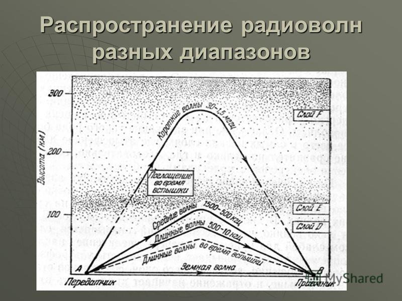 Распространение радиоволн разных диапазонов