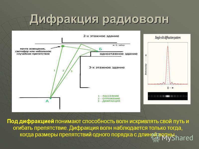 Дифракция радиоволн Под дифракцией понимают способность волн искривлять свой путь и огибать препятствие. Дифракция волн наблюдается только тогда, когда размеры препятствий одного порядка с длиной волны.