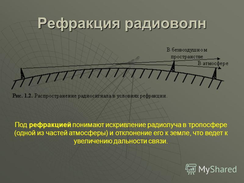 Рефракция радиоволн Под рефракцией понимают искривление радиолуча в тропосфере (одной из частей атмосферы) и отклонение его к земле, что ведет к увеличению дальности связи.