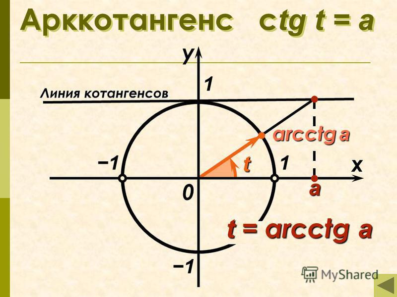 arcctg a Арккотангенс с tg t = а 1 x у 0 t t = arcсtg a Линия котангенсов а 1 1 1