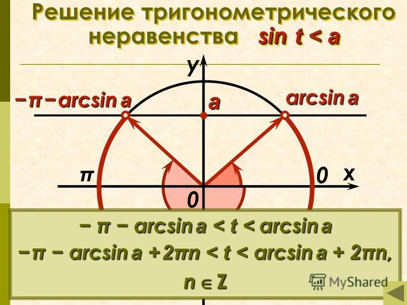 sin t < a Решение тригонометрического неравенства sin t < a π x у 0 а arcsin a π arcsin a π arcsin a 0 π arcsin a < t < arcsin a π arcsin a + 2πn < t < arcsin a + 2πn, n Z
