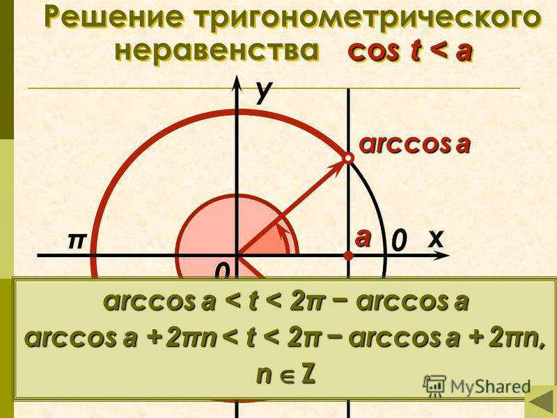 co s t < a Решение тригонометрического неравенства co s t < a π x у 0 а arccos a 2π arccos a 0 arccos a < t < 2π arccos a arccos a + 2πn < t < 2π arccos a + 2πn, n Z