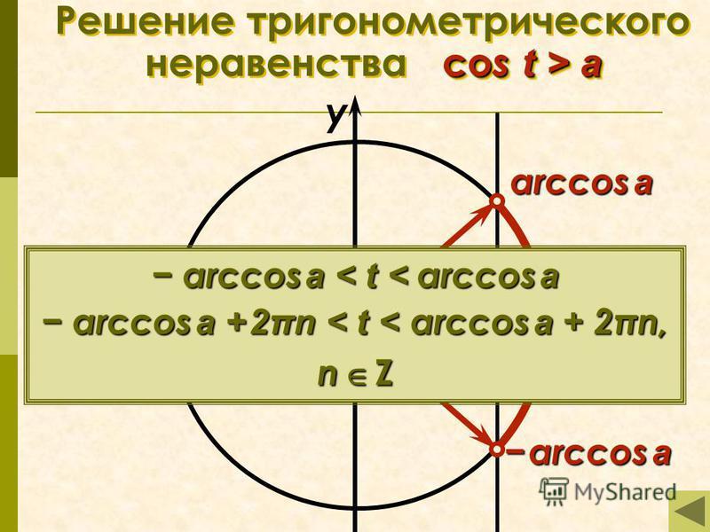 co s t > a Решение тригонометрического неравенства co s t > a π x у 0 а arccos a arccos a arccos a 0 arccos a < t < arccos a arccos a + 2πn < t < arccos a + 2πn, n Z