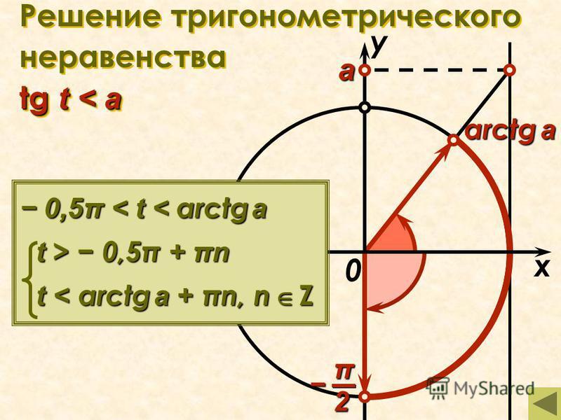 tg t < a Решение тригонометрического неравенства tg t < a x у 0 а arctg a π2 0,5π < t < arctg a t > 0,5π + πn t < arctg a + πn, n Z