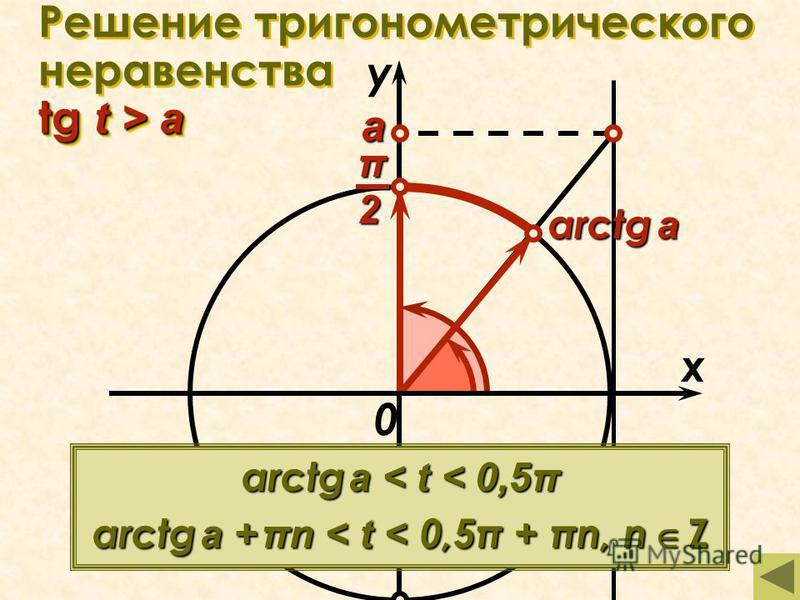 tg t > a Решение тригонометрического неравенства tg t > a x у 0 а arctg a arctg a < t < 0,5π arctg a + πn < t < 0,5π + πn, n Zπ2