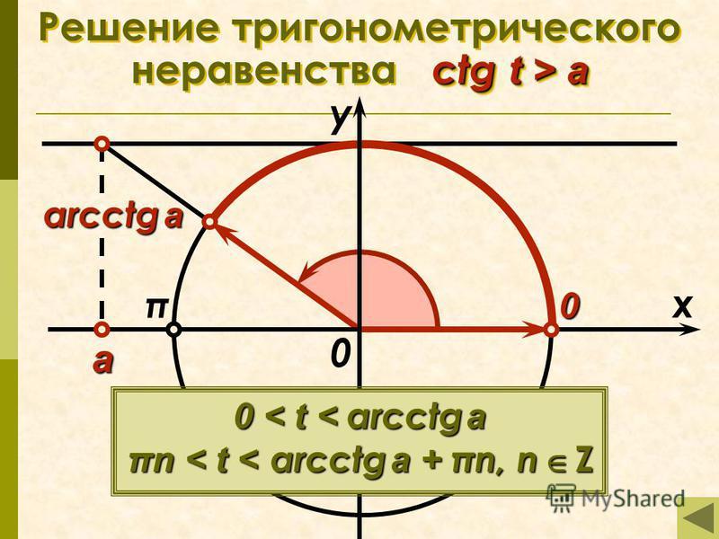 arcctg a ctg t > a Решение тригонометрического неравенства ctg t > a 0 x у 0 а π 0 < t < arcctg a πn < t < arcctg a + πn, n Z