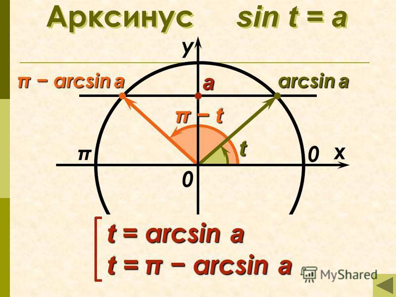 Арксинус sin t = а π x у 0 а arcsin a π arcsin a 0 t π tπ tπ tπ t t = arcsin a t = π arcsin a