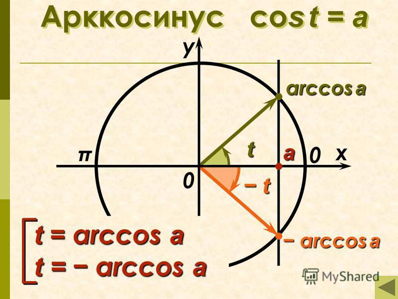 Арккосинус co s t = а π x у 0 а arccos a arccos a arccos a 0 t t t = arccos a