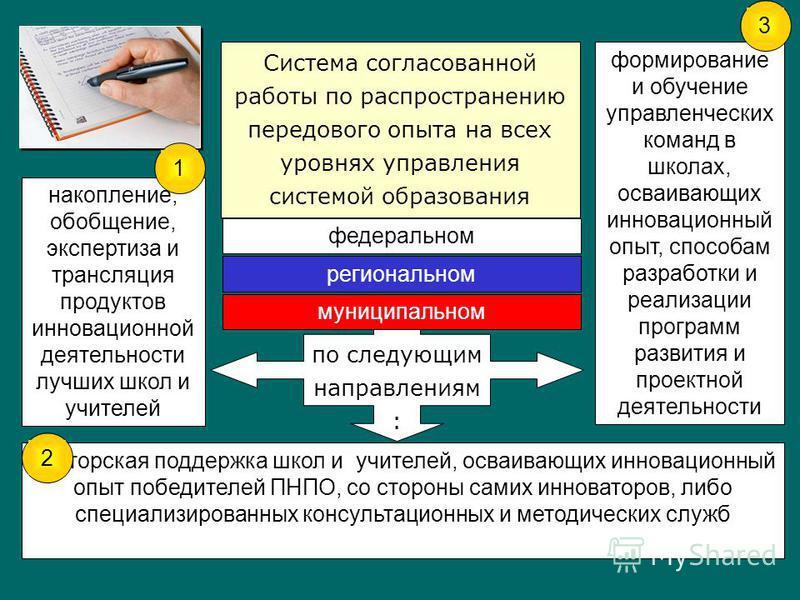 по следующим направлениям : Система согласованной работы по распространению передового опыта на всех уровнях управления системой образования федеральном региональном муниципальном накопление, обобщение, экспертиза и трансляция продуктов инновационной