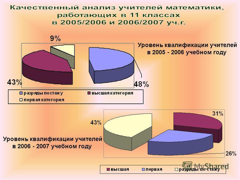 Уровень квалификации учителей в 2005 - 2006 учебном году Уровень квалификации учителей в 2006 - 2007 учебном году